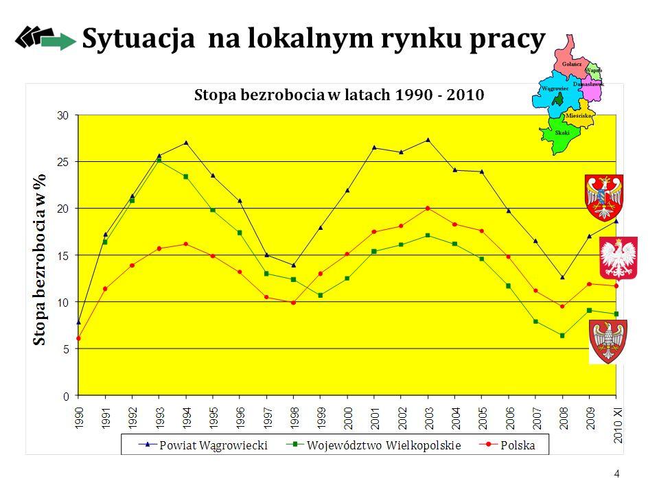 Stopa bezrobocia w latach 1990 - 2010