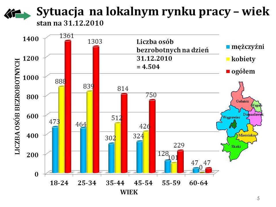 Sytuacja na lokalnym rynku pracy – wiek stan na 31.12.2010