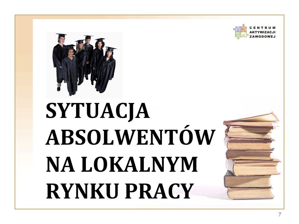 Sytuacja absolwentów na lokalnym rynku pracy