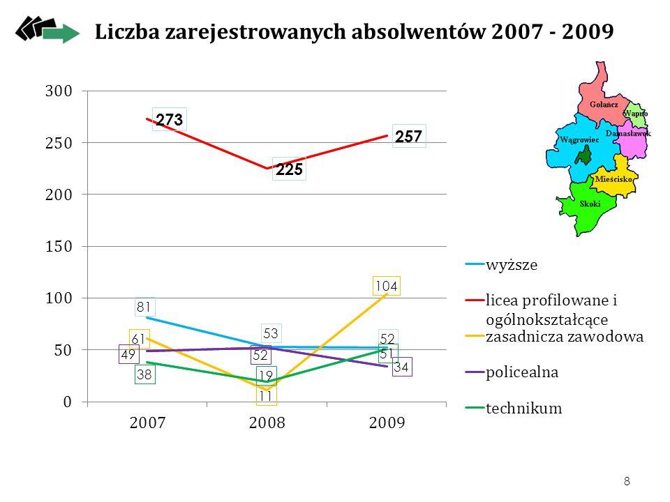Liczba zarejestrowanych absolwentów 2007 - 2009