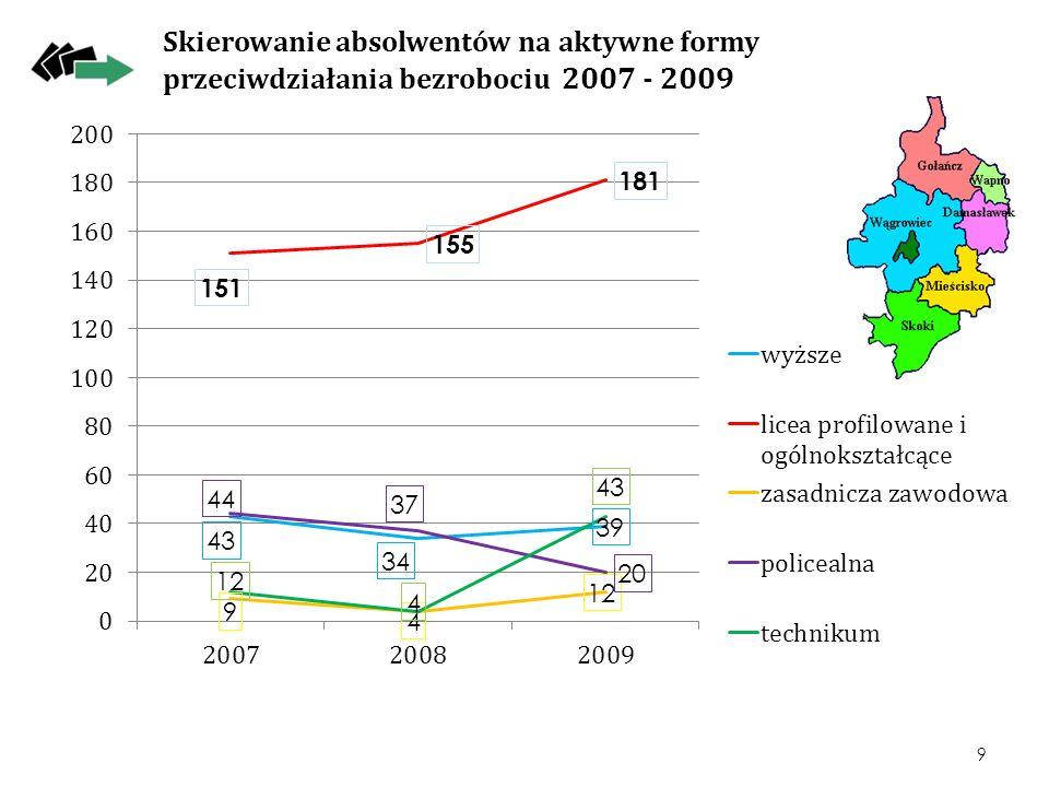 Skierowanie absolwentów na aktywne formy przeciwdziałania bezrobociu 2007 - 2009