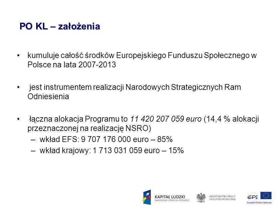 PO KL – założenia kumuluje całość środków Europejskiego Funduszu Społecznego w Polsce na lata 2007-2013.