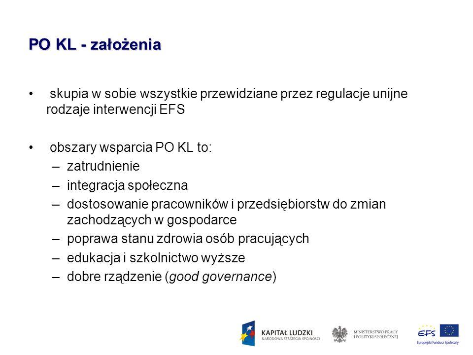 PO KL - założenia skupia w sobie wszystkie przewidziane przez regulacje unijne rodzaje interwencji EFS.