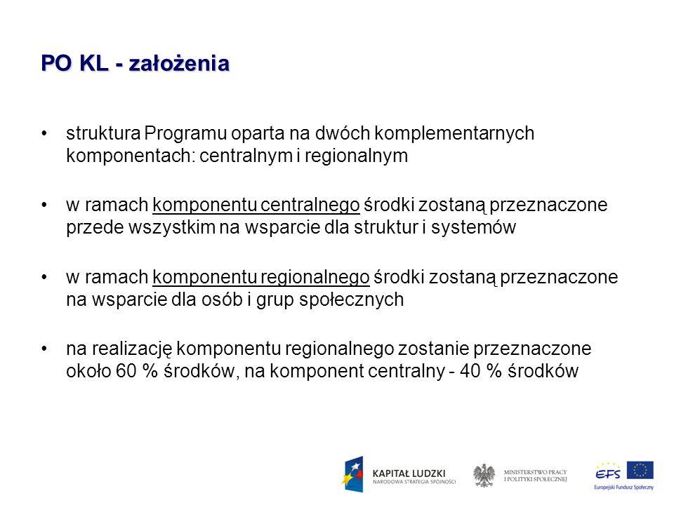 PO KL - założenia struktura Programu oparta na dwóch komplementarnych komponentach: centralnym i regionalnym.