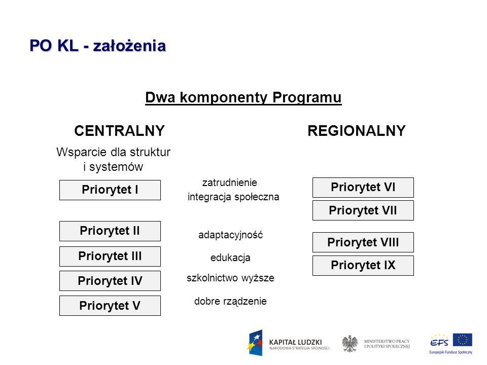 Dwa komponenty Programu