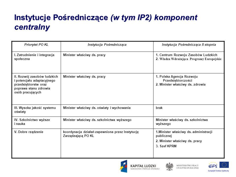 Instytucje Pośredniczące (w tym IP2) komponent centralny