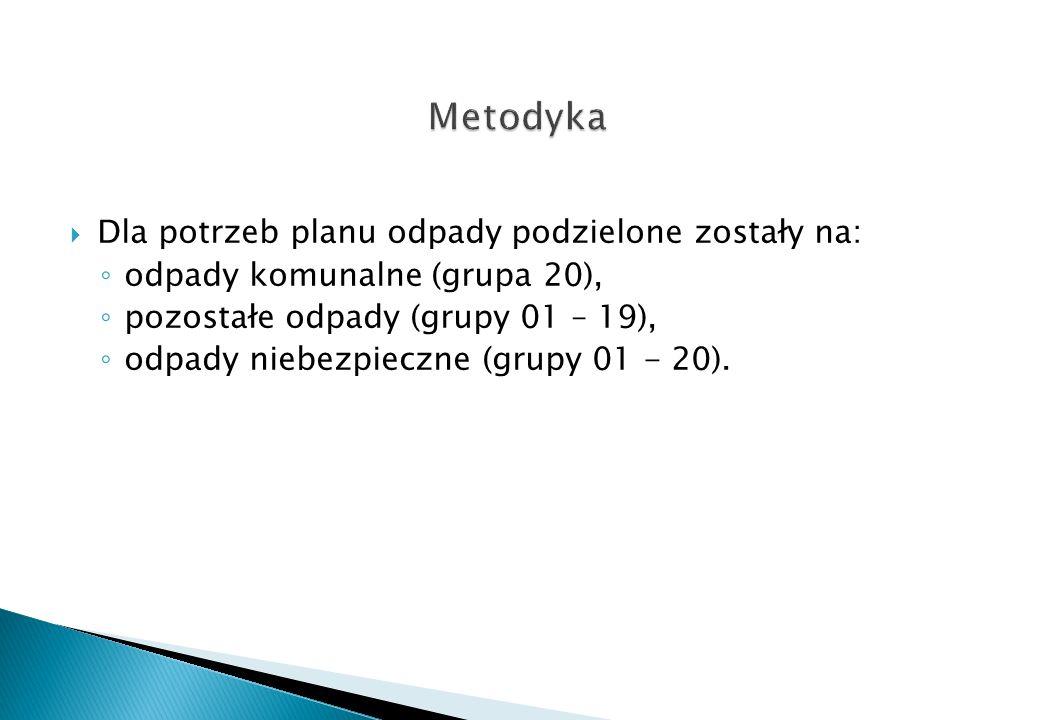 Metodyka Dla potrzeb planu odpady podzielone zostały na: