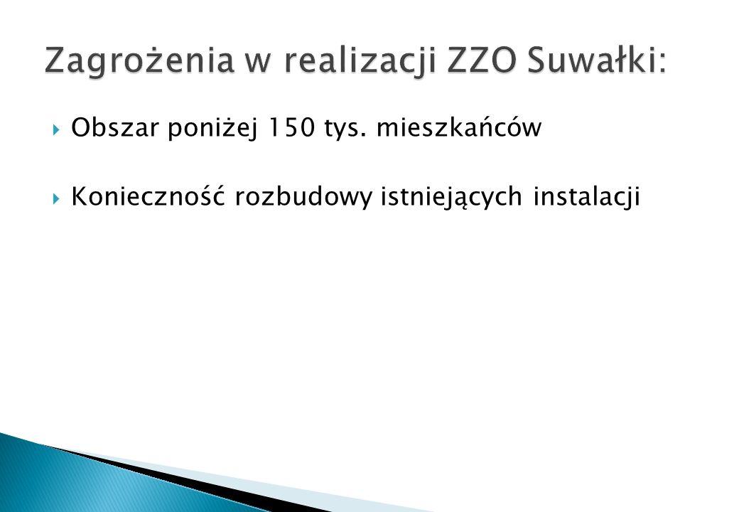 Zagrożenia w realizacji ZZO Suwałki: