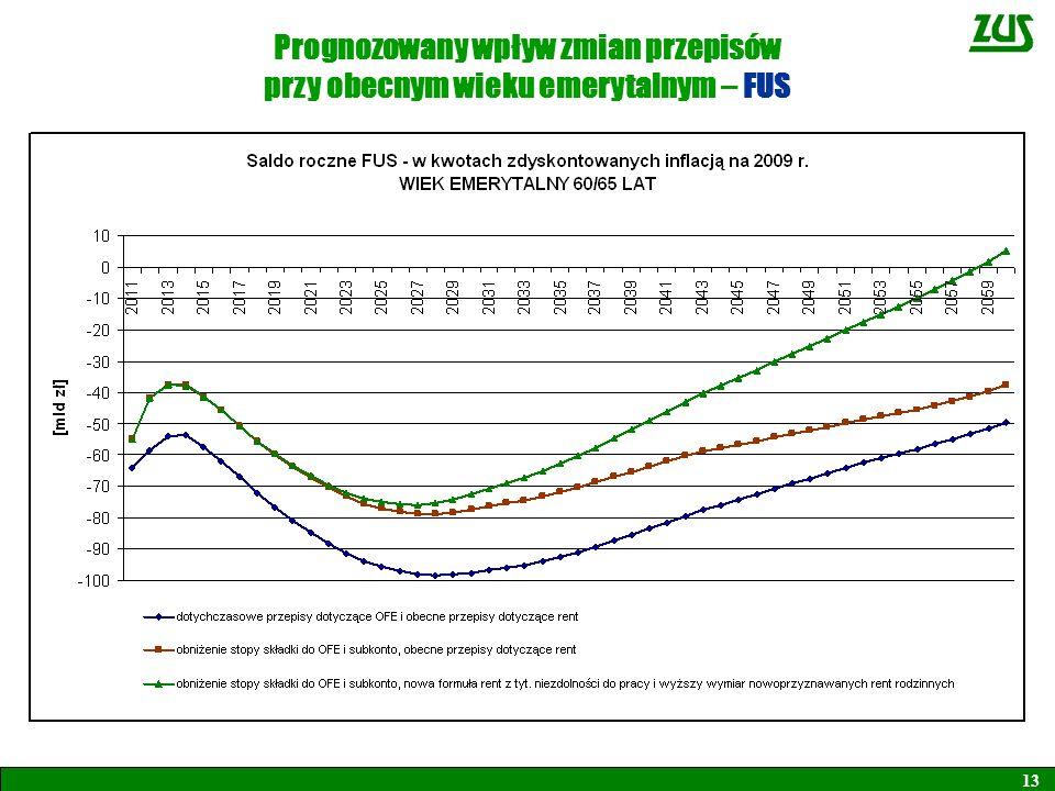 Prognozowany wpływ zmian przepisów