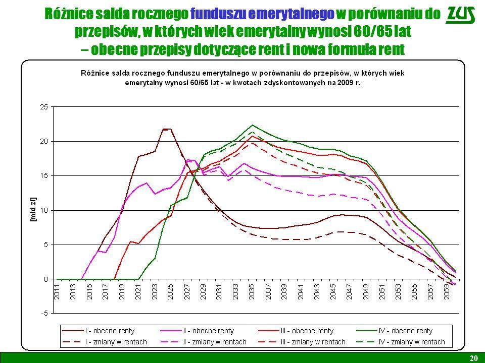 Różnice salda rocznego funduszu emerytalnego w porównaniu do