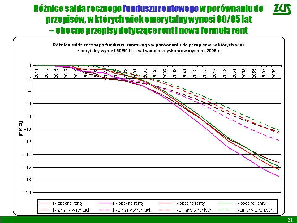 Różnice salda rocznego funduszu rentowego w porównaniu do