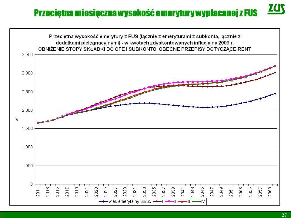 Przeciętna miesięczna wysokość emerytury wypłacanej z FUS