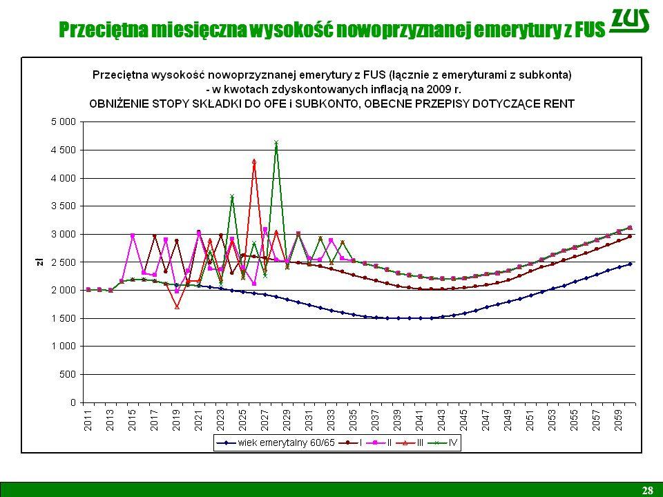 Przeciętna miesięczna wysokość nowoprzyznanej emerytury z FUS