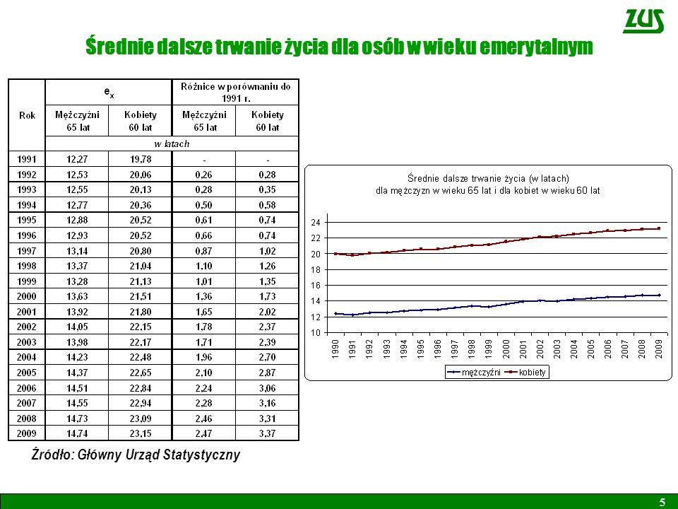 Średnie dalsze trwanie życia dla osób w wieku emerytalnym