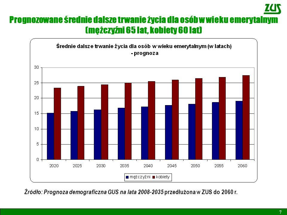 Prognozowane średnie dalsze trwanie życia dla osób w wieku emerytalnym (mężczyźni 65 lat, kobiety 60 lat)