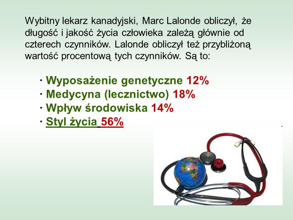 · Wyposażenie genetyczne 12% · Medycyna (lecznictwo) 18%