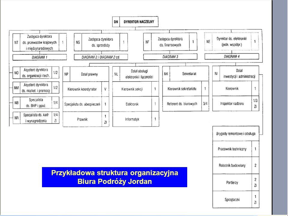Przykładowa struktura organizacyjna Biura Podróży Jordan