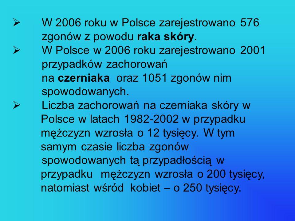 W 2006 roku w Polsce zarejestrowano 576 zgonów z powodu raka skóry.