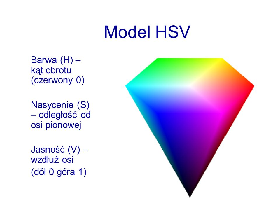 Model HSV Barwa (H) – kąt obrotu (czerwony 0)