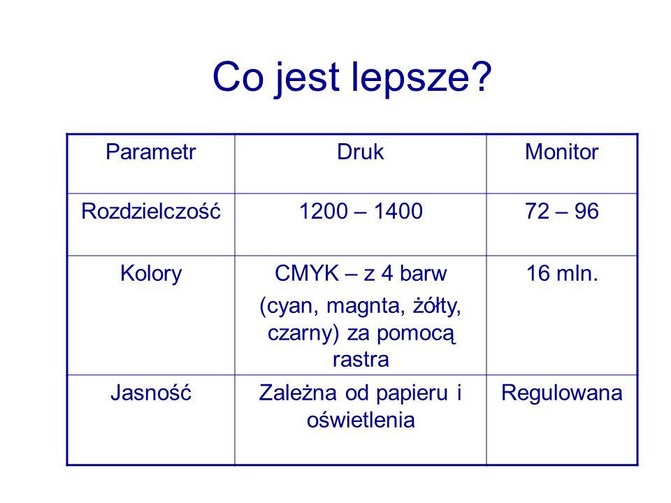 Co jest lepsze Parametr Druk Monitor Rozdzielczość 1200 – 1400