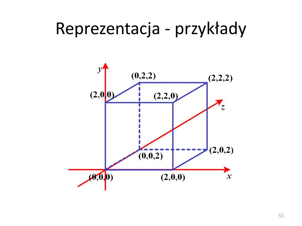 Reprezentacja - przykłady