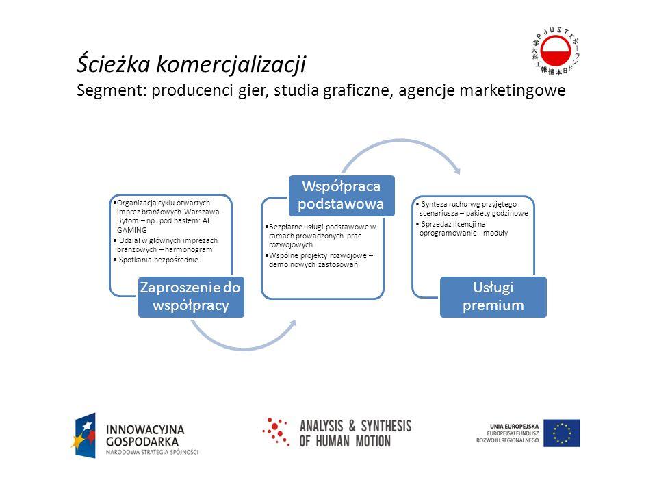 Ścieżka komercjalizacji