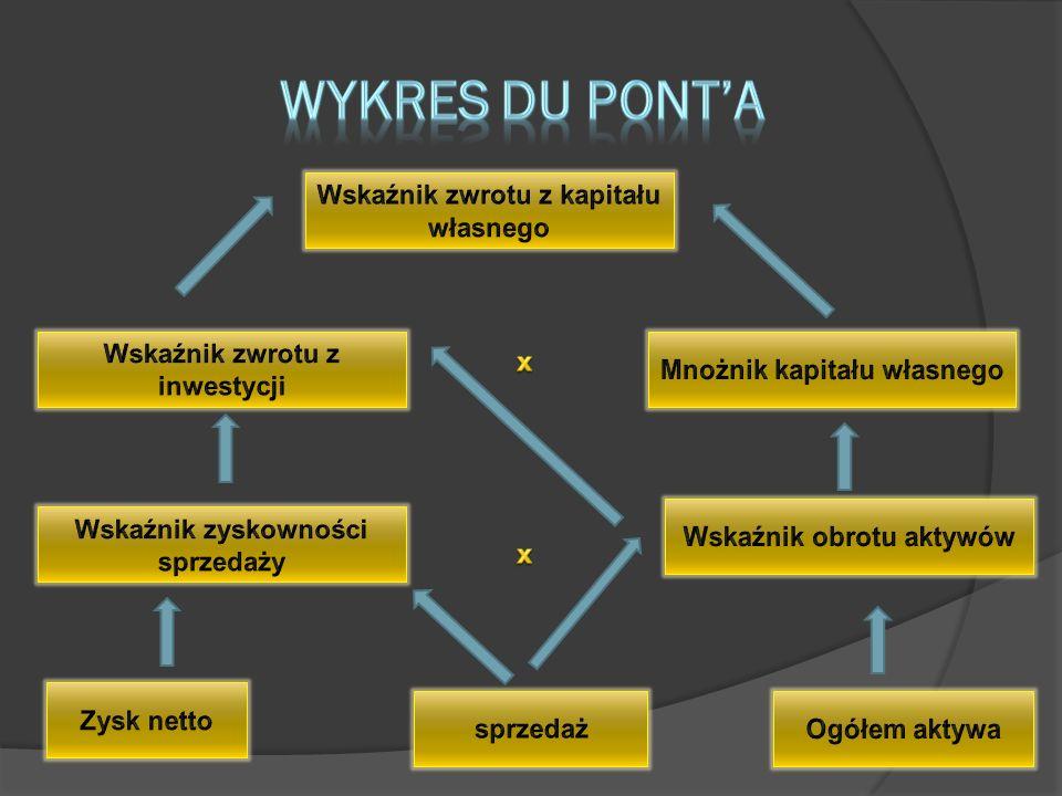 Wykres du pont'a Wskaźnik zwrotu z kapitału własnego