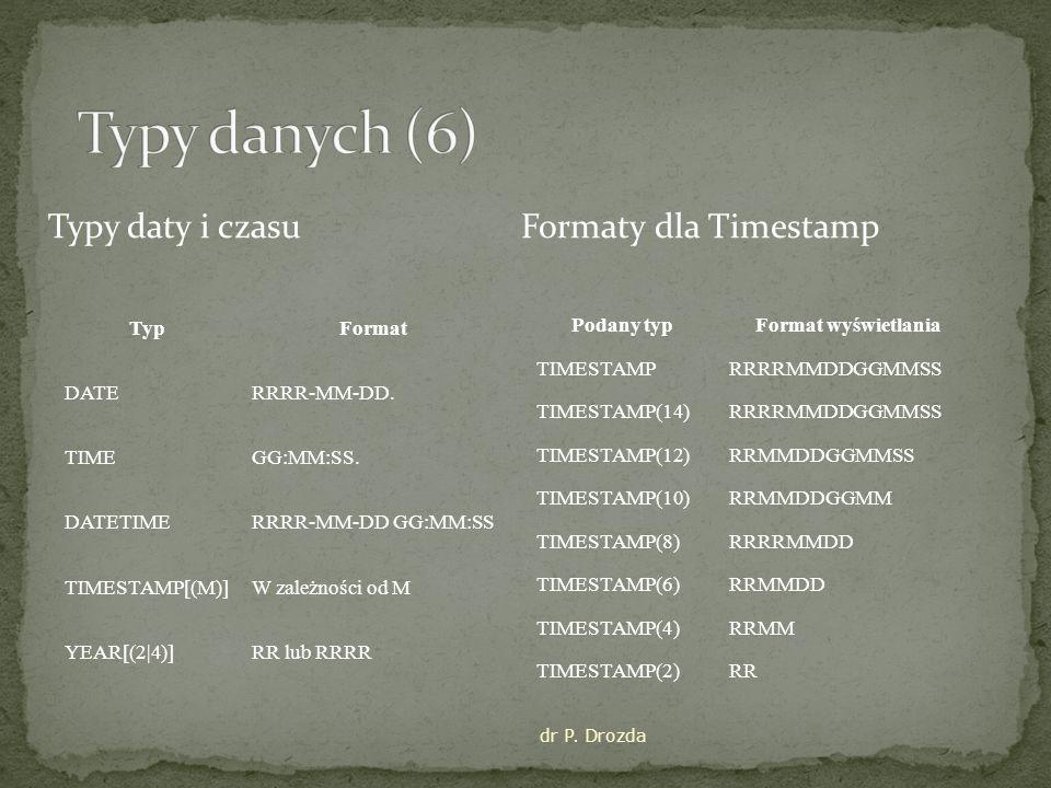 Typy danych (6) Typy daty i czasu Formaty dla Timestamp Typ Format