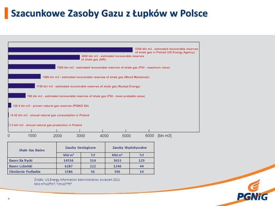 Szacunkowe Zasoby Gazu z Łupków w Polsce