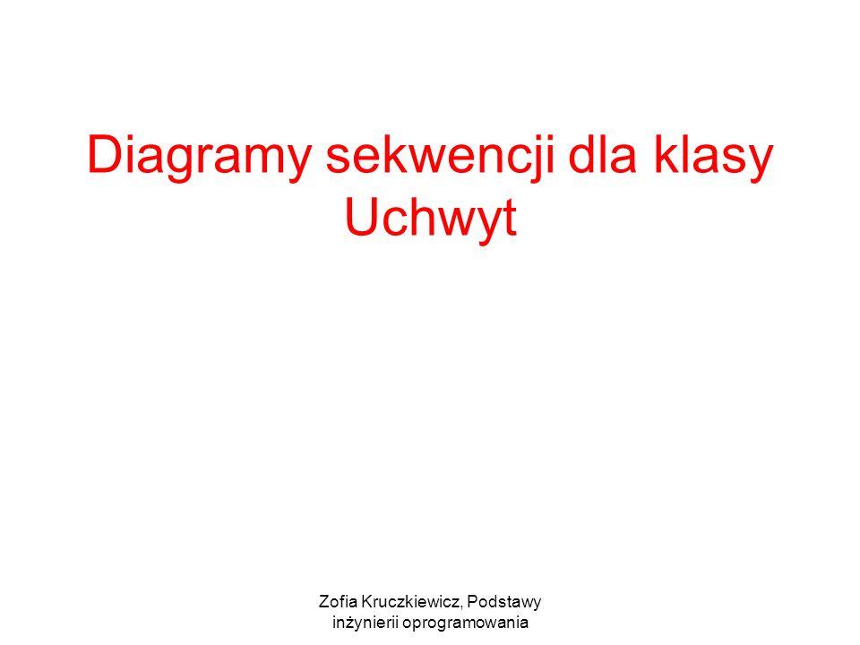 Diagramy sekwencji dla klasy Uchwyt