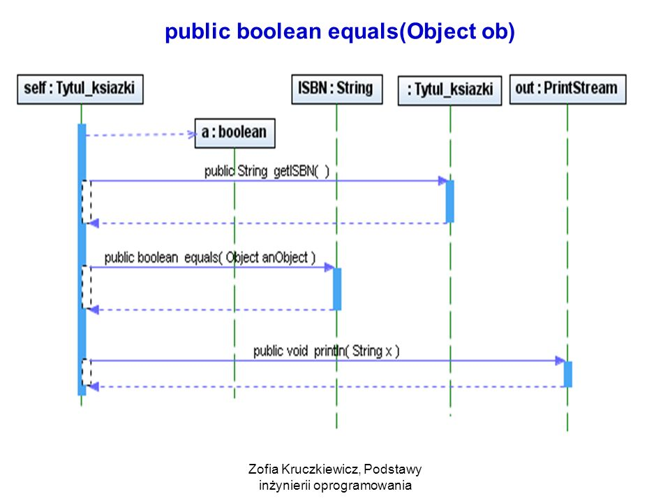 public boolean equals(Object ob)