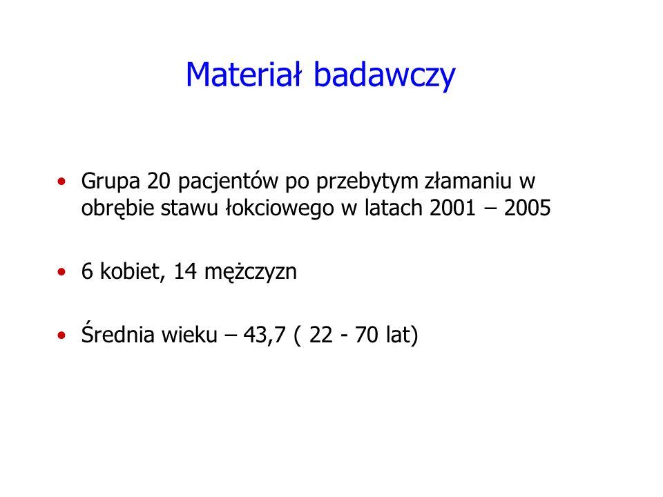 Materiał badawczy Grupa 20 pacjentów po przebytym złamaniu w obrębie stawu łokciowego w latach 2001 – 2005.