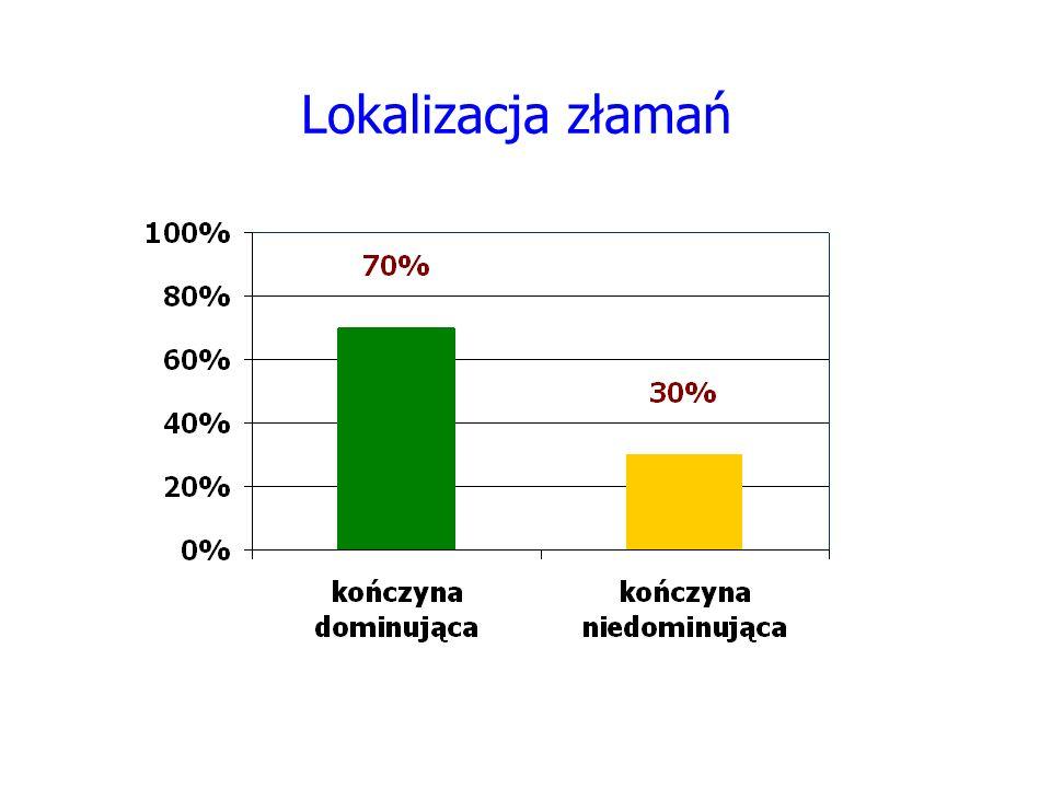 Lokalizacja złamań W siedemdziesięciu procentach -70% przypadków złamanie dotyczyło kończyny dominującej.
