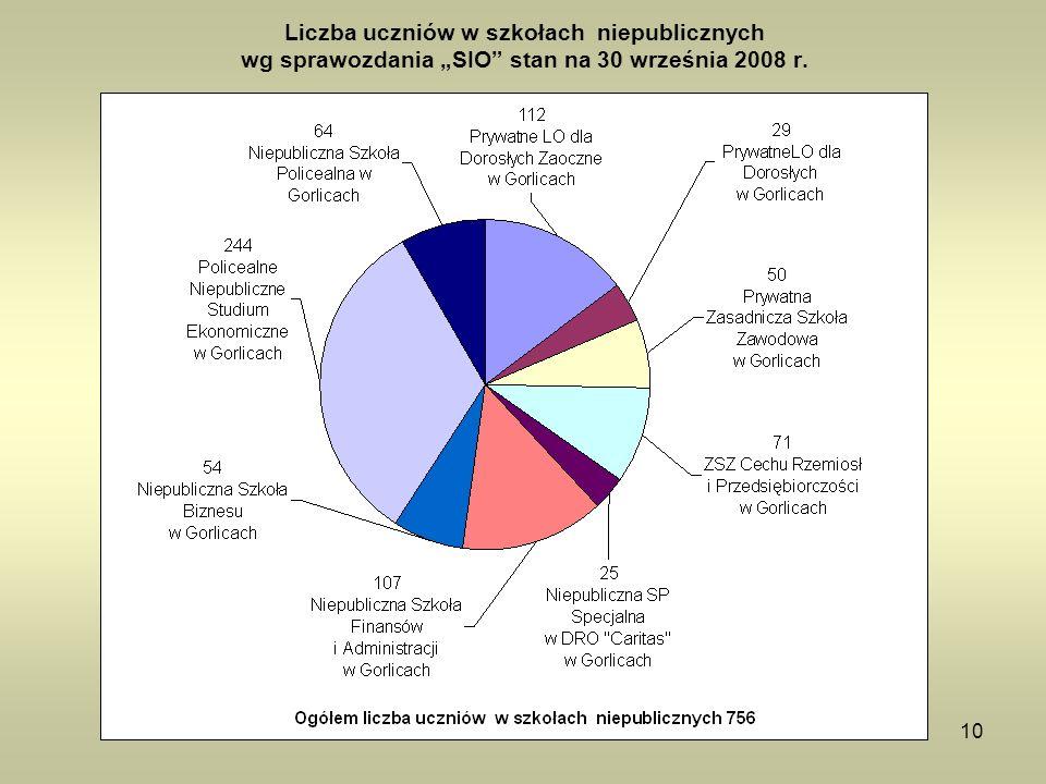 """Liczba uczniów w szkołach niepublicznych wg sprawozdania """"SIO stan na 30 września 2008 r."""