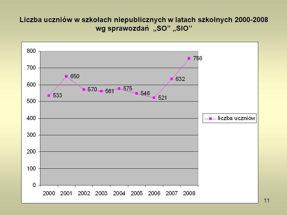"""Liczba uczniów w szkołach niepublicznych w latach szkolnych 2000-2008 wg sprawozdań """"SO """"SIO"""