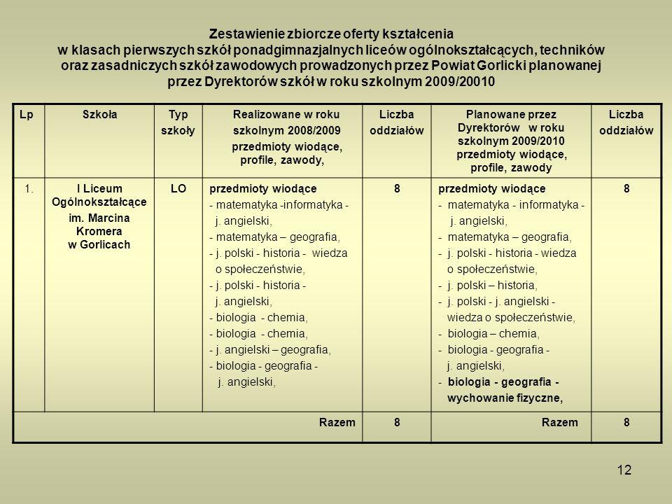 I Liceum Ogólnokształcące im. Marcina Kromera w Gorlicach