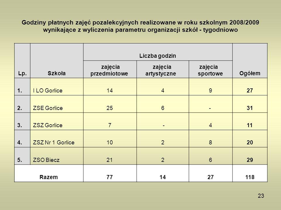 Godziny płatnych zajęć pozalekcyjnych realizowane w roku szkolnym 2008/2009 wynikające z wyliczenia parametru organizacji szkół - tygodniowo
