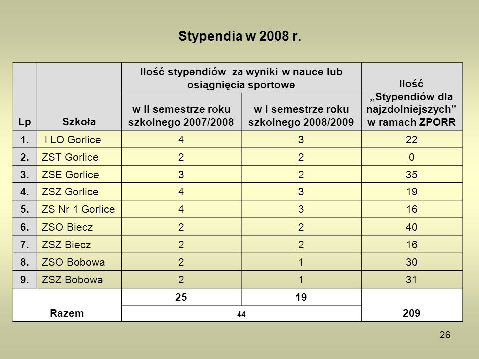 Stypendia w 2008 r. Lp. Szkoła. Ilość stypendiów za wyniki w nauce lub osiągnięcia sportowe.