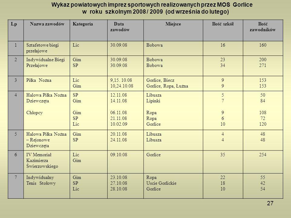 Wykaz powiatowych imprez sportowych realizowanych przez MOS Gorlice w roku szkolnym 2008 / 2009 (od września do lutego)