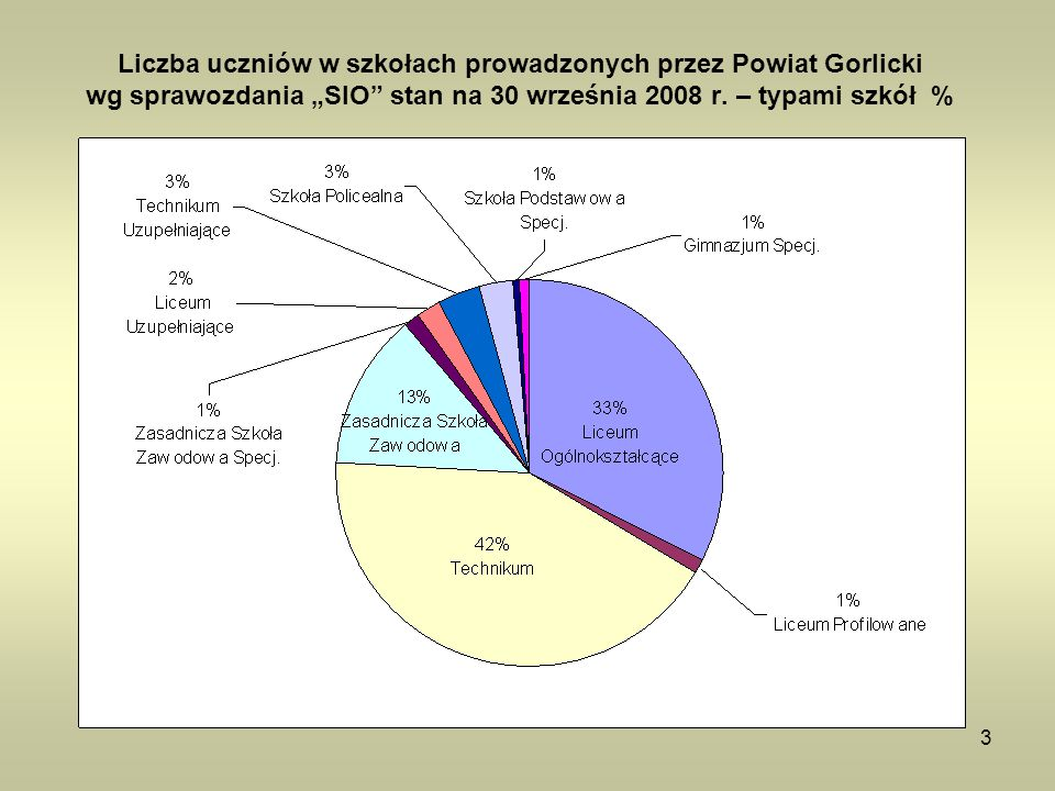 """Liczba uczniów w szkołach prowadzonych przez Powiat Gorlicki wg sprawozdania """"SIO stan na 30 września 2008 r."""