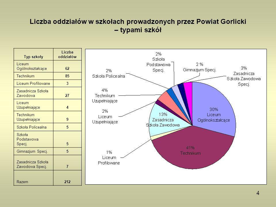 Liczba oddziałów w szkołach prowadzonych przez Powiat Gorlicki – typami szkół