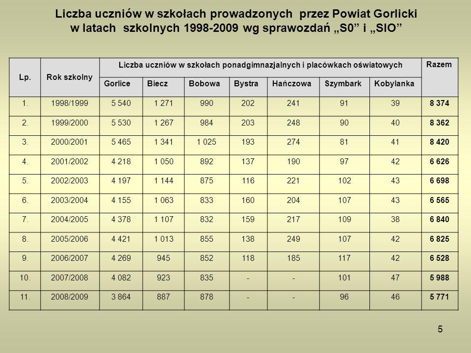 Liczba uczniów w szkołach ponadgimnazjalnych i placówkach oświatowych