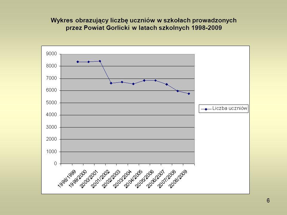 Wykres obrazujący liczbę uczniów w szkołach prowadzonych przez Powiat Gorlicki w latach szkolnych 1998-2009