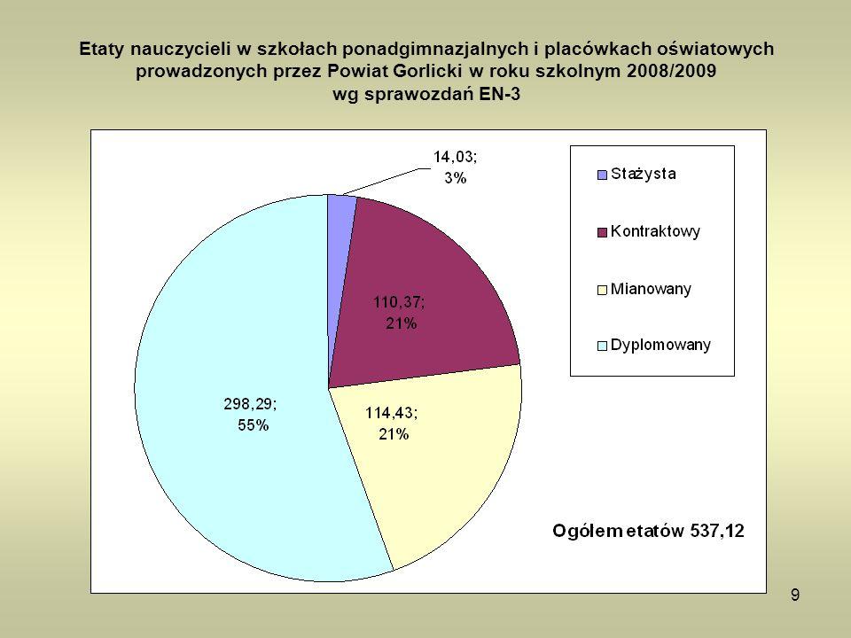 Etaty nauczycieli w szkołach ponadgimnazjalnych i placówkach oświatowych prowadzonych przez Powiat Gorlicki w roku szkolnym 2008/2009 wg sprawozdań EN-3