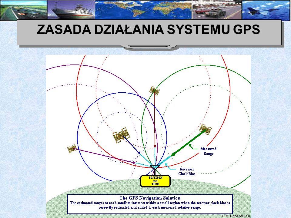ZASADA DZIAŁANIA SYSTEMU GPS