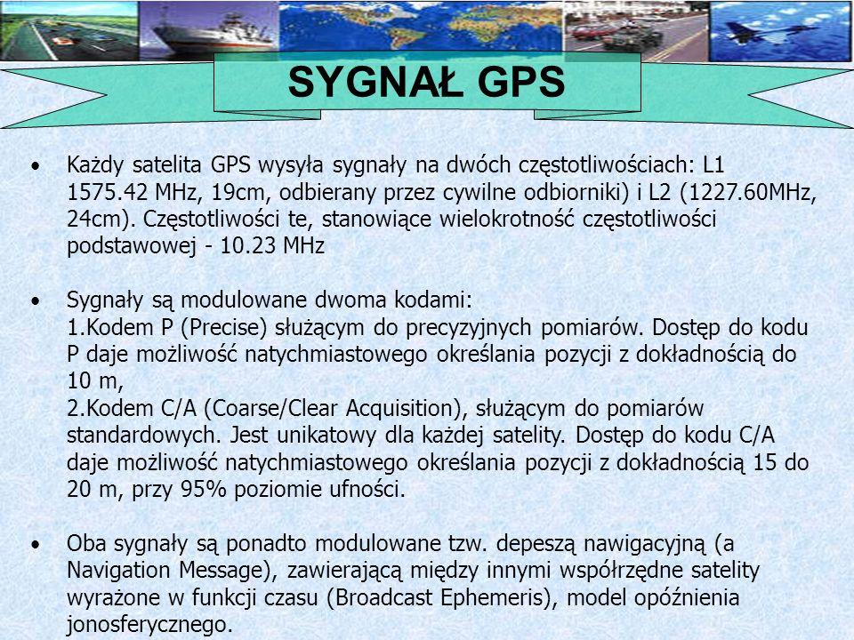 SYGNAŁ GPS