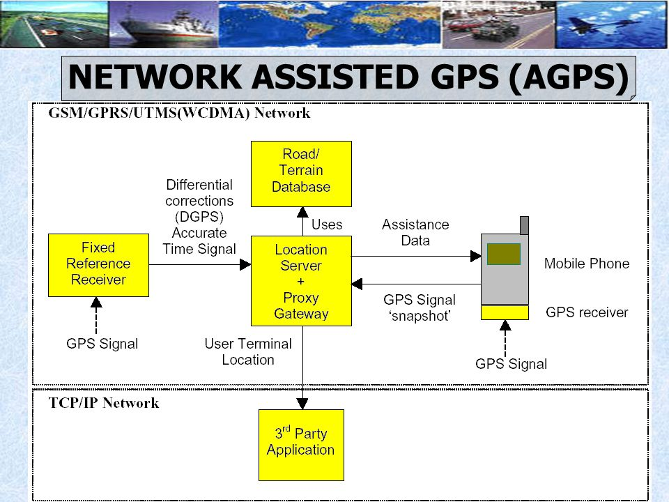 NETWORK ASSISTED GPS (AGPS)