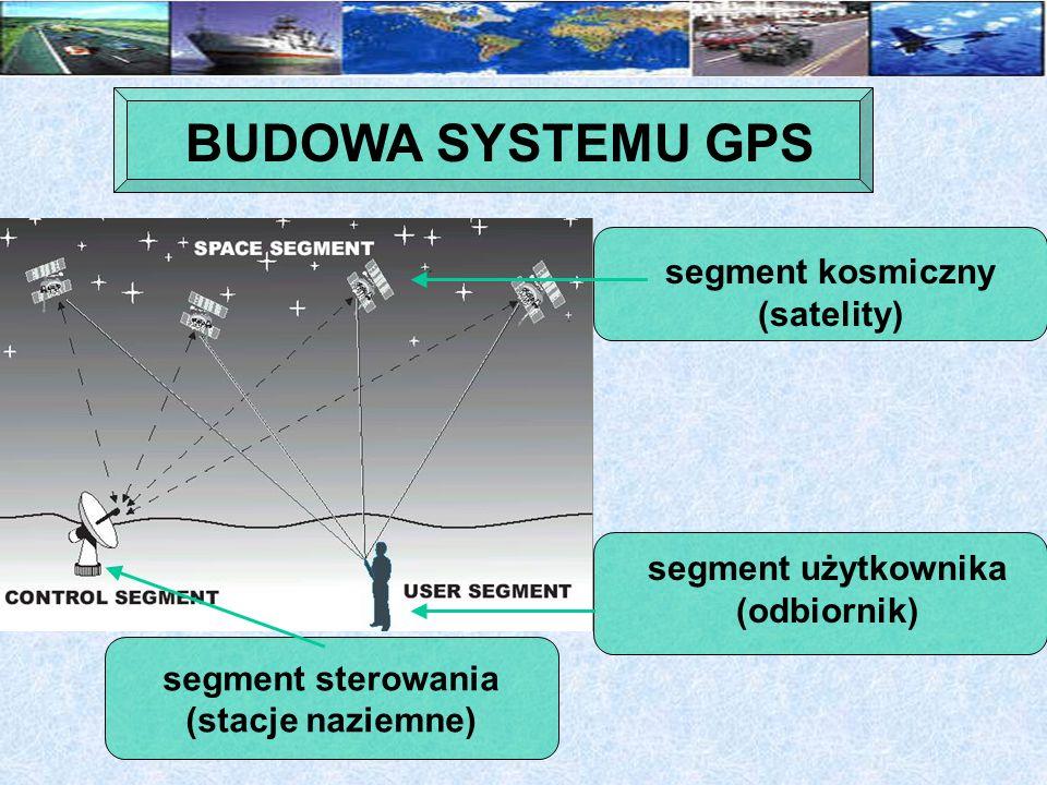 BUDOWA SYSTEMU GPS segment kosmiczny (satelity) segment użytkownika