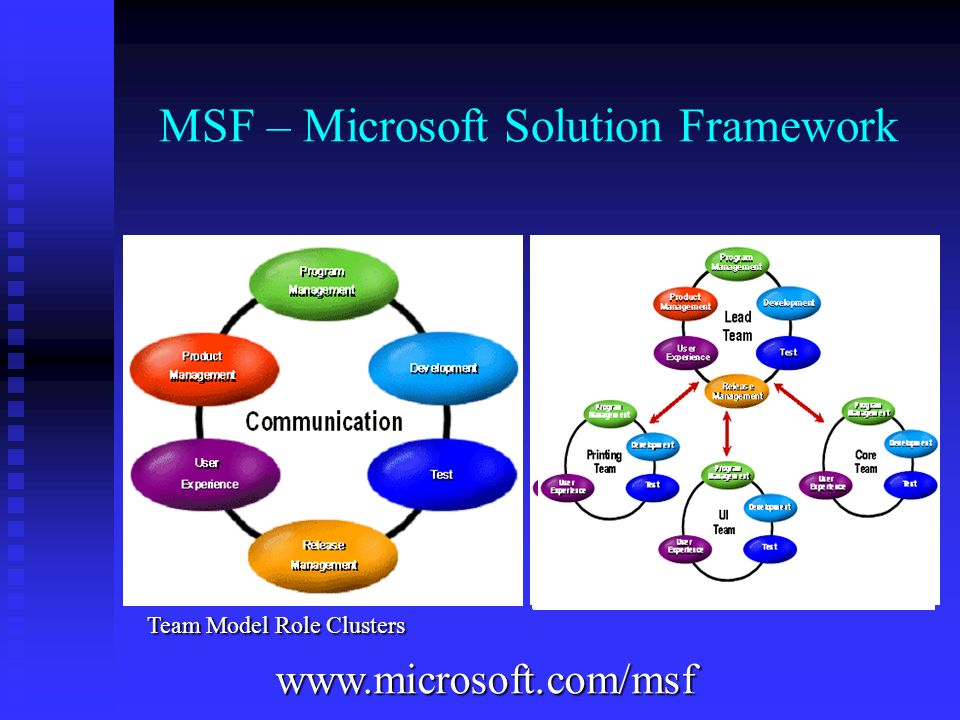 MSF – Microsoft Solution Framework