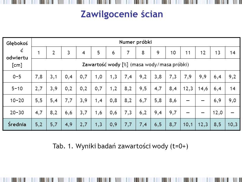 Zawilgocenie ścian Tab. 1. Wyniki badań zawartości wody (t=0+)